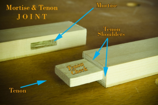 Anatomy Of A Mortise And Tenon Joint Diagram
