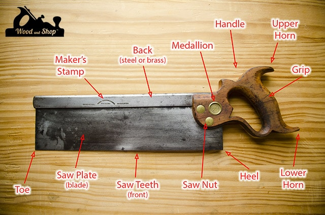 Parts of a hand saw diagram showing antique disston back saw