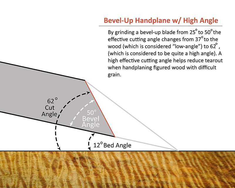 Diagram showing a bevel up low angle jack plane handplane iron blade sharpened at a high angle for handplaning figured grain