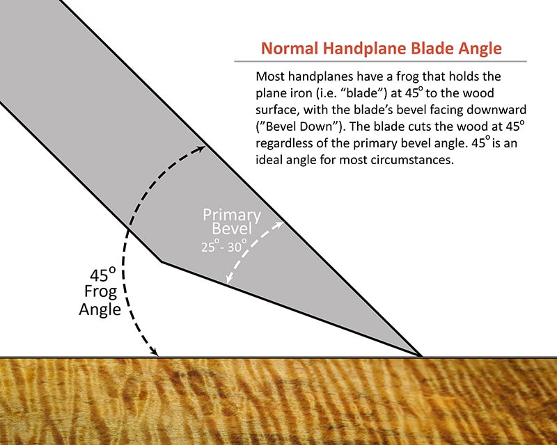 Diagram showing a bevel down handplane iron blade at a 45 degree angle