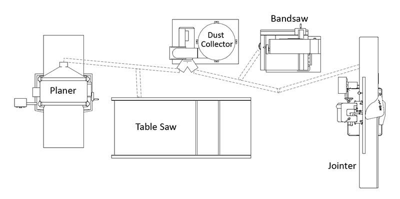 Sketch plan of woodworking workshop machines and dust collection plan